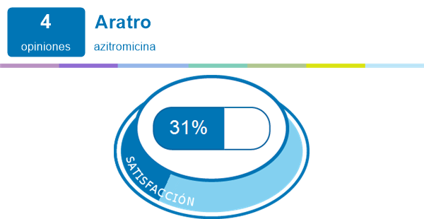 bladder infection ciprofloxacin dose
