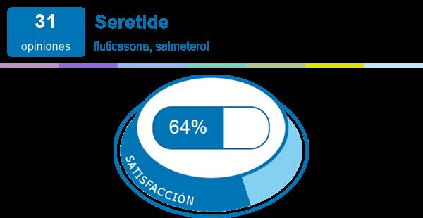 Seretide Experiencias Y Efectos Secundarios De Medicamentos Mimedicamento